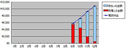 2011年から現在の売電と買電、2011年