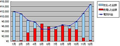 2011年から現在の売電と買電、2012年