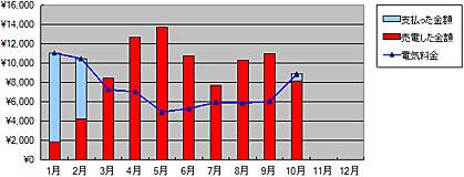 2011年から現在の売電と買電、2013年