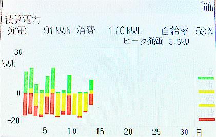 2013年11月13日時点での発電状況