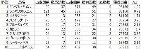 ディープ鯖23期賞金順