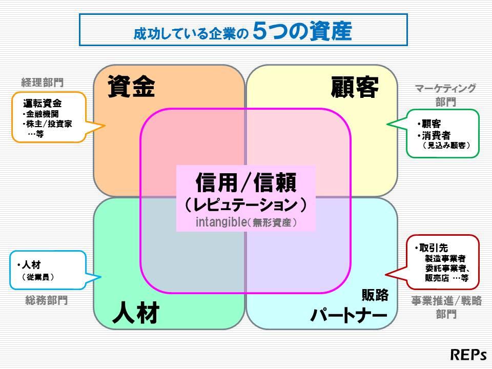 企業の資産図