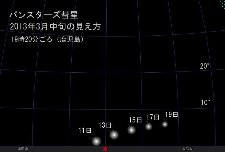 パンスターズ彗星3月中旬の見え方