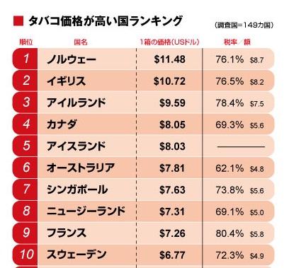 世界のタバコの値段