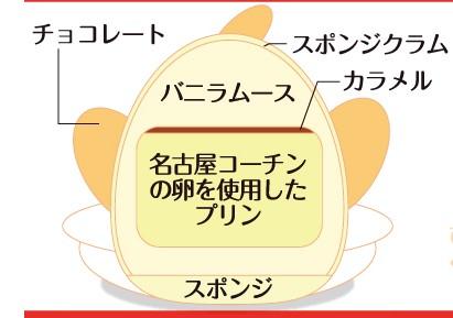 ぴよりん 名古屋 2.jpg