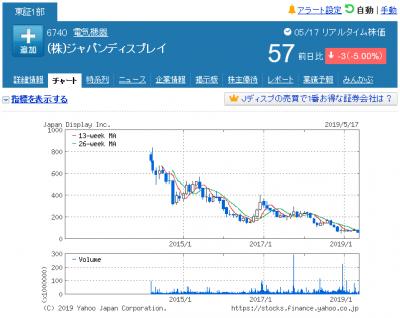 株価 ジャパン ディスプレイ ジャパンディスプレイ (6740)