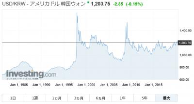 韓国 ウォン ドル