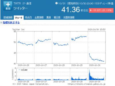 株価 コリー