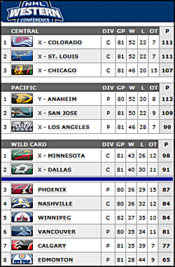 Standings as of Apr.9