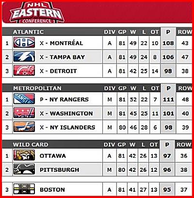 Standings od Eastern