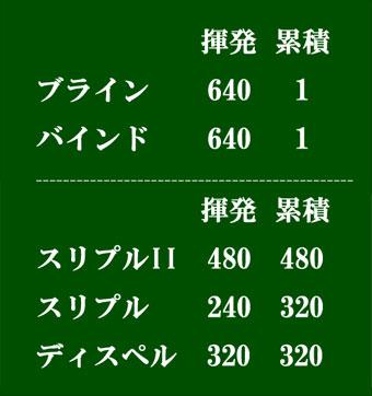 弱体ヘイト表