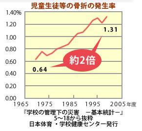 児童生徒等の骨折の発生率(約30年前〜現在)
