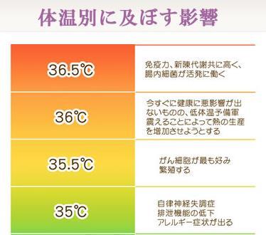 体温別に及ぼす影響