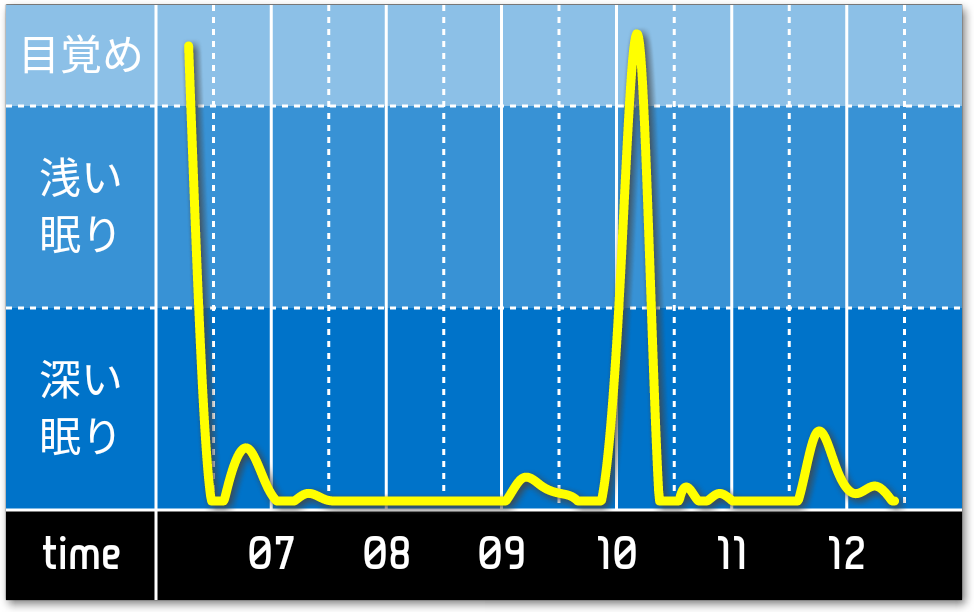 sleep_graph_20180421.png