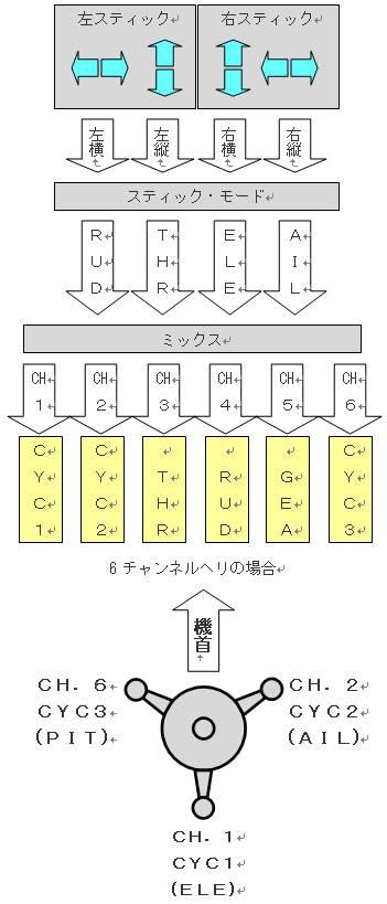 9XRブロック図