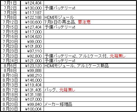 中古落札リスト_1708.png