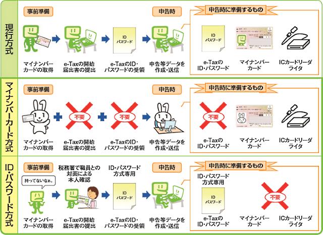 e_Tax簡便化.png