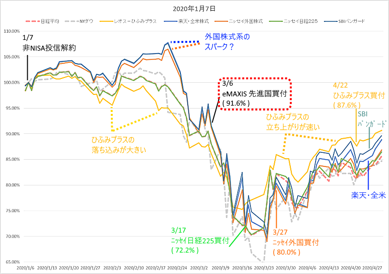 投信運用グラフ_200107.png