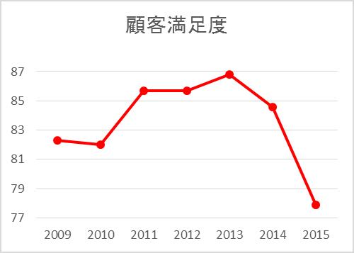 ディズニー雑学・トリビア・裏話_利益主義が数字に表れた!?東京ディズニーリゾートの顧客満足度がトップ10圏外に…