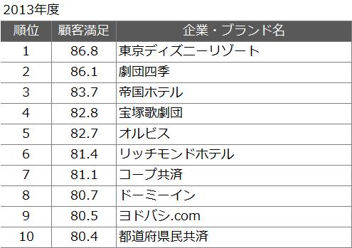 JCSIの顧客満足度ランキング2013