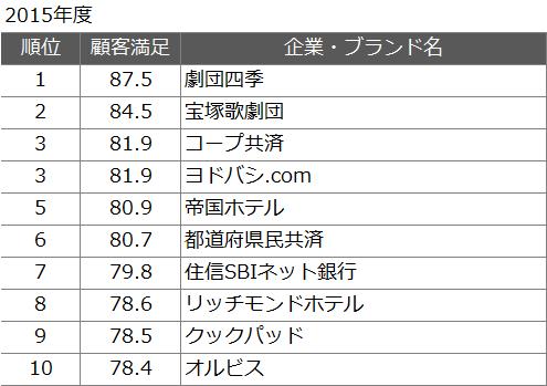 JCSIの顧客満足度ランキング2015