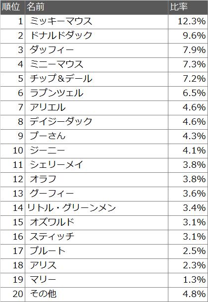 ディズニーキャラクター人気ランキング2014!ベストキャラクターTOP20