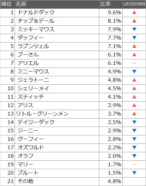 ディズニーキャラクター人気ランキング2015!ベストキャラクターTOP20