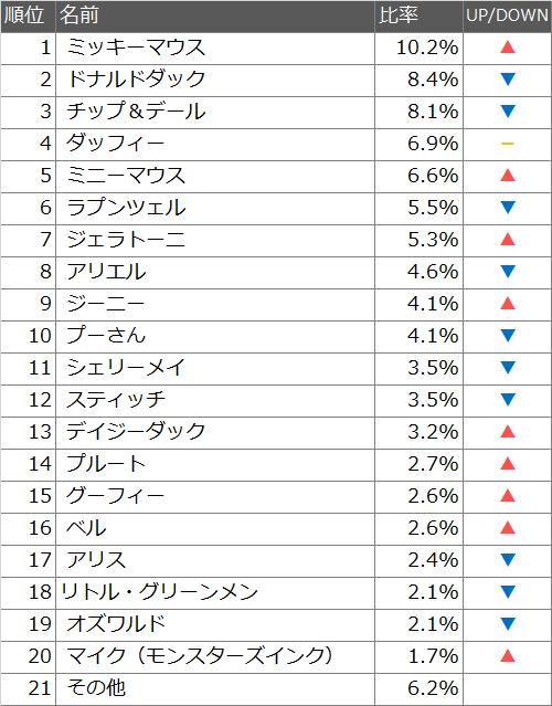 ディズニーキャラクター人気ランキング2016!ベストキャラクターTOP20