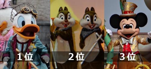 ディズニーキャラクター人気ランキングTOP3_2015
