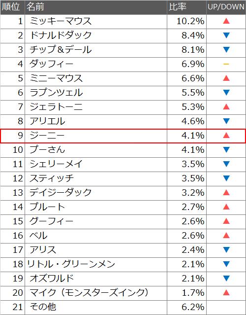 ジーニーの人気度ランキング(2016)