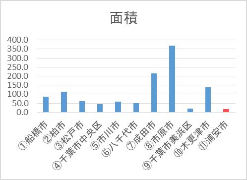 千葉県の市区町村別求人件数ランキング_面積比較