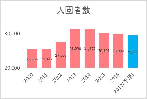 ディズニーランド・シーの入園者数推移グラフ