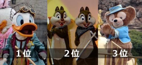 ディズニーキャラクター人気ランキング2017!ベストキャラクターTOP20