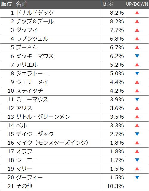 2017年のディズニー人気キャラクターランキング