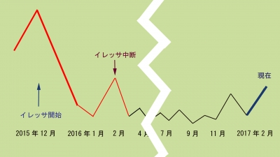 2015〜2017年2月推移