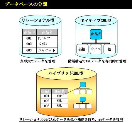 データベース分類図