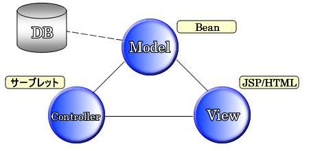 JAVA(MVCモデル)