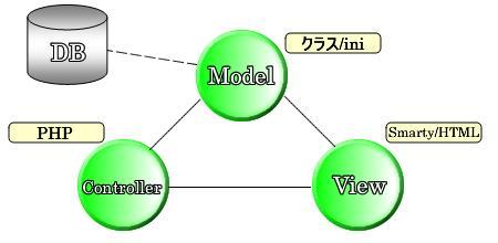PHP(MVCモデル)