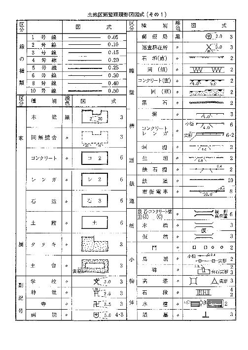 現況図図式1