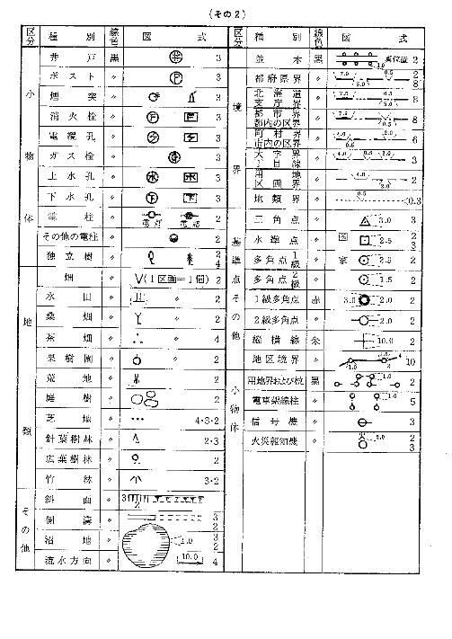 現況図図式2