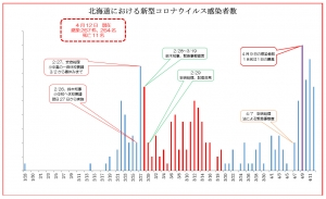 4月12日現在の北海道における感染者の推移