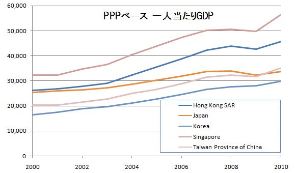 gdp percapita ppp