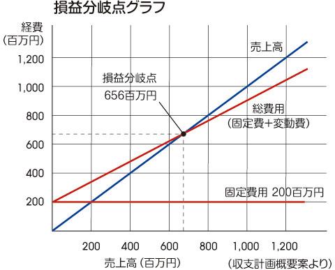 損益分岐点グラフ
