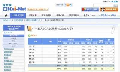 河合塾の人気の大学の画像