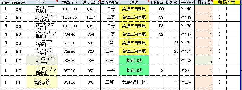 百秀山美濃三河高原.PNG