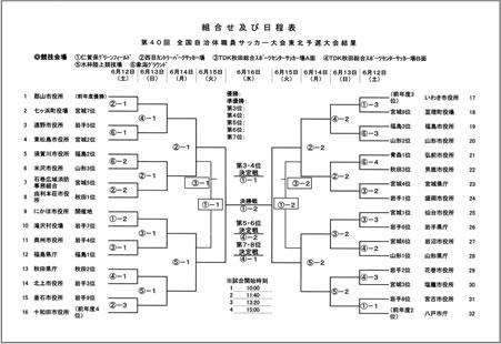 全国自治体職員サッカー選手権東北予選大会