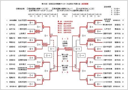20160_jichitai_tohoku_results.jpg