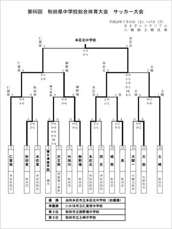 2017_zenken_soutai_results_s.jpg