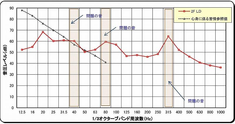 大久保グラフ 96