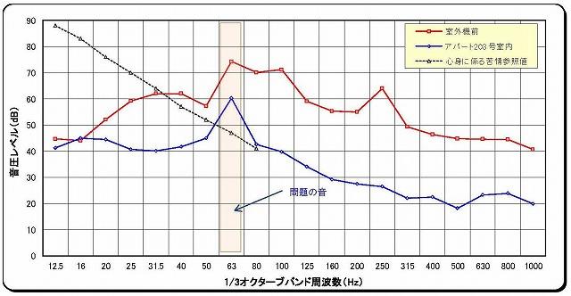 ガスヒーポン グラフ